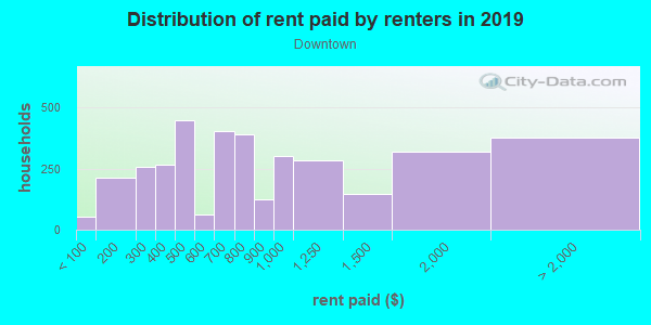Rent paid by renters in 2013 in Downtown in Maynard neighborhood in MA