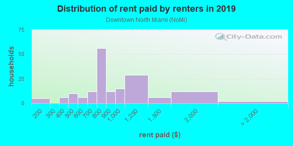 Rent paid by renters in 2013 in Downtown North Miami in Miami neighborhood in FL