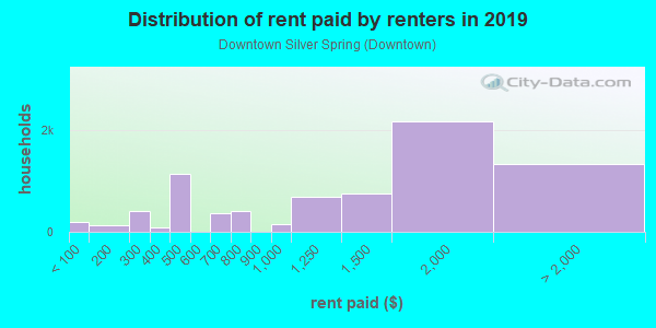 Rent paid by renters in 2013 in Downtown Silver Spring in Silver Spring neighborhood in MD