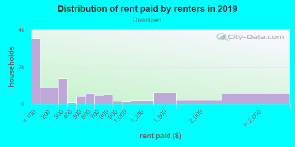 Rent paid by renters in 2013 in Downtown in Knoxville neighborhood in TN