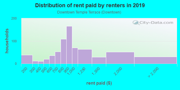 Rent paid by renters in 2013 in Downtown Temple Terrace in Tampa neighborhood in FL