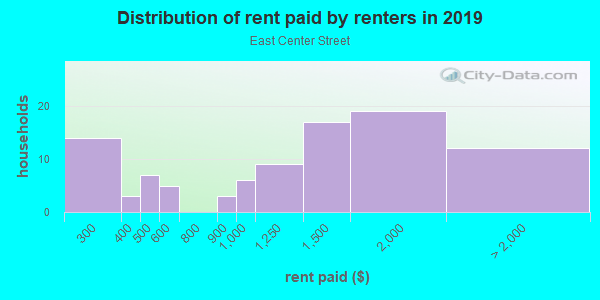 Rent paid by renters in 2013 in East Center Street in Anaheim neighborhood in CA