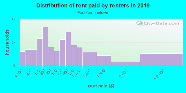 Rent paid by renters in 2013 in East Germantown in Philadelphia neighborhood in PA