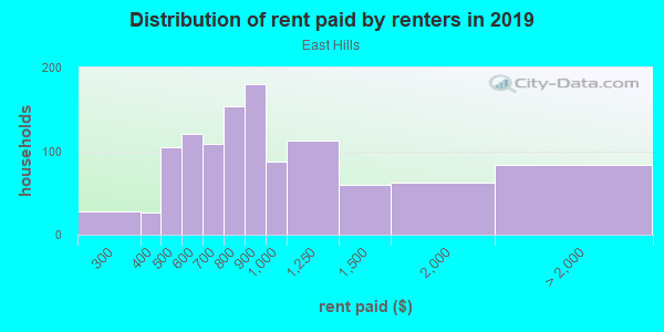 Rent paid by renters in 2013 in East Hills in Grand Rapids neighborhood in MI