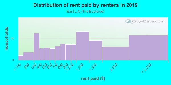 Rent paid by renters in 2013 in East L.A. in Los Angeles neighborhood in CA