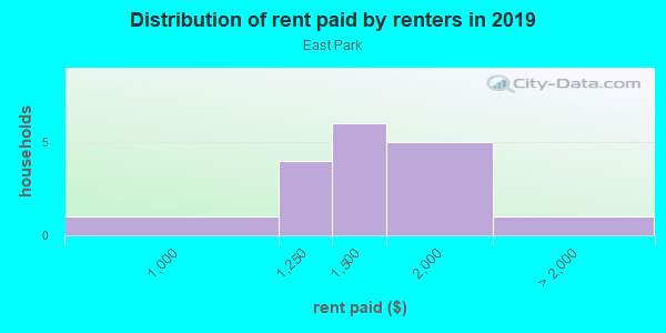 Rent paid by renters in 2013 in East Park in Orlando neighborhood in FL