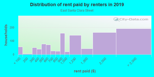 Rent paid by renters in 2013 in East Santa Clara Street in San Jose neighborhood in CA