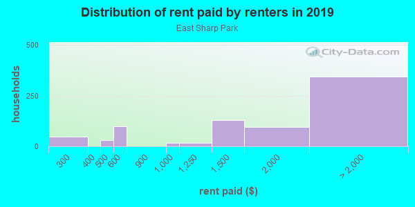 Rent paid by renters in 2013 in East Sharp Park in Pacifica neighborhood in CA