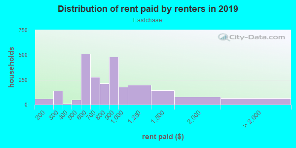 Rent paid by renters in 2013 in Eastchase in Fort Worth neighborhood in TX