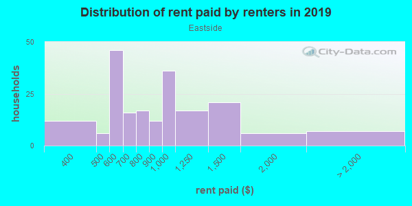 Rent paid by renters in 2013 in Eastside in Lexington neighborhood in KY