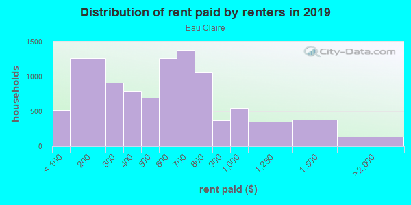 Rent paid by renters in 2013 in Eau Claire in Columbia neighborhood in SC