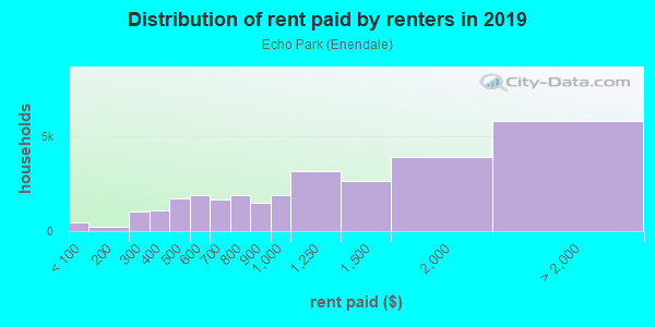 Rent paid by renters in 2013 in Echo Park in Los Angeles neighborhood in CA