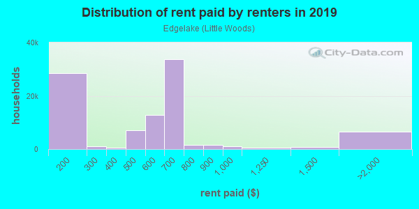Rent paid by renters in 2013 in Edgelake in New Orleans neighborhood in LA