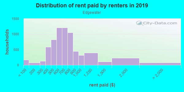 Rent paid by renters in 2013 in Edgewater in Cleveland neighborhood in OH