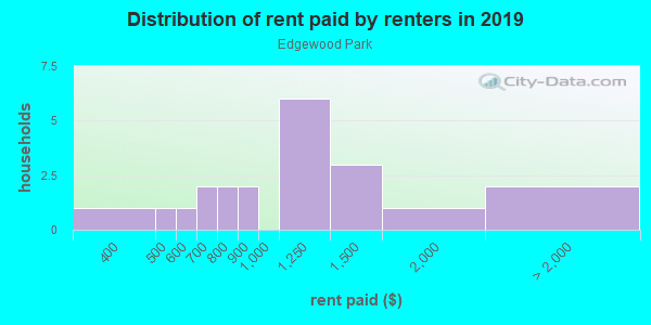 Rent paid by renters in 2013 in Edgewood Park in Lakeland neighborhood in FL