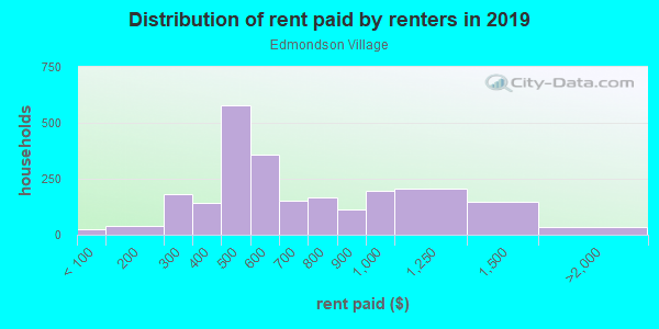 Rent paid by renters in 2013 in Edmondson Village in Baltimore neighborhood in MD