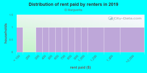 Rent paid by renters in 2013 in El Marguerita in Yuba City neighborhood in CA
