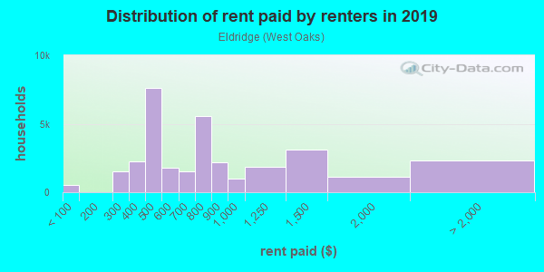 Rent paid by renters in 2013 in Eldridge in Houston neighborhood in TX