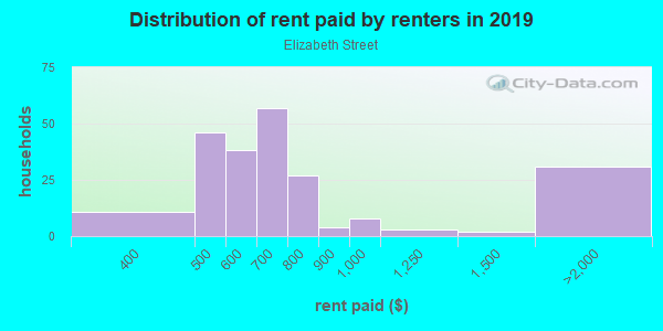 Rent paid by renters in 2013 in Elizabeth Street in Lexington neighborhood in KY