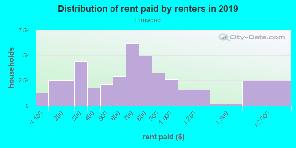 Rent paid by renters in 2013 in Elmwood in Philadelphia neighborhood in PA