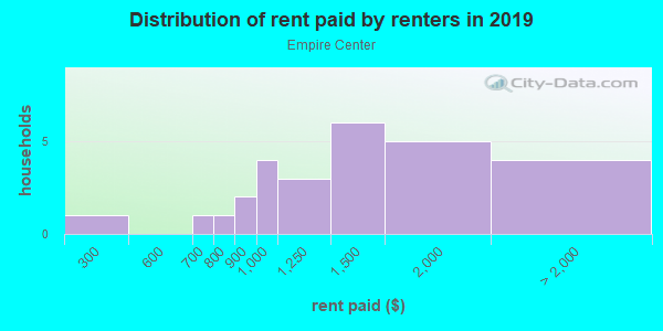 Rent paid by renters in 2013 in Empire Center in Fontana neighborhood in CA