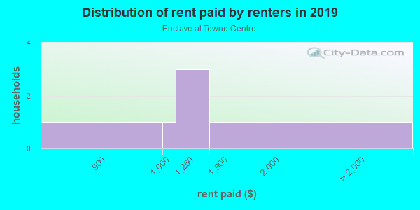 Rent paid by renters in 2013 in Enclave at Towne Centre in Round Rock neighborhood in TX