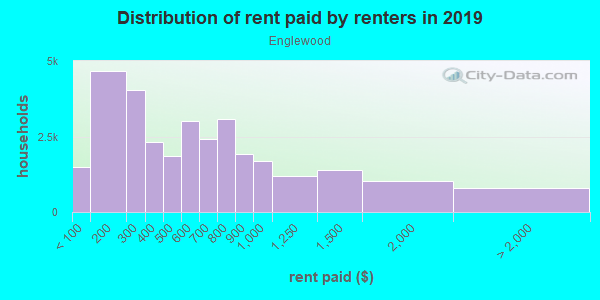 Rent paid by renters in 2013 in Englewood in Chicago neighborhood in IL