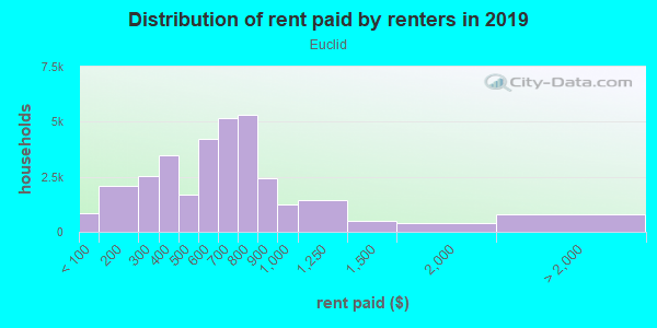 Rent paid by renters in 2013 in Euclid in Euclid neighborhood in OH