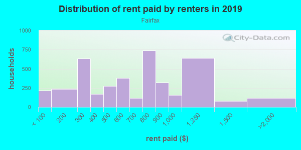 Rent paid by renters in 2013 in Fairfax in Kansas City neighborhood in KS