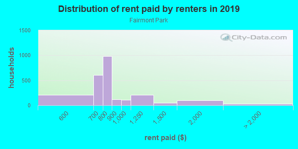 Rent paid by renters in 2013 in Fairmont Park in Midland neighborhood in TX