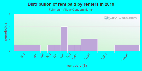 Rent paid by renters in 2013 in Fairmount Village Condominiums in Grand Junction neighborhood in CO