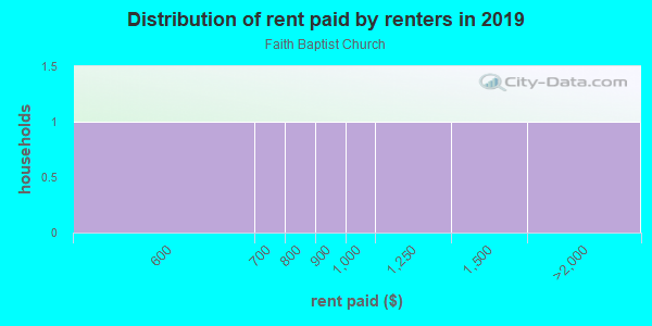 Rent paid by renters in 2013 in Faith Baptist Church in Brandon neighborhood in FL