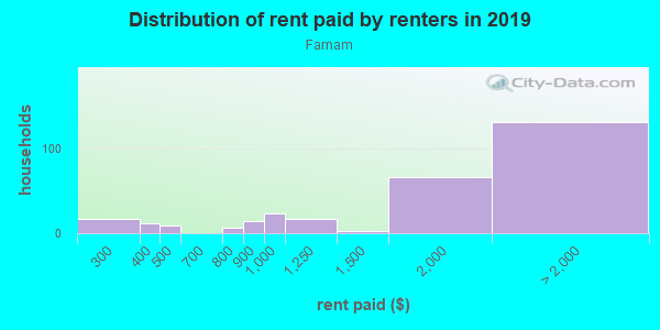 Rent paid by renters in 2013 in Farnam in San Jose neighborhood in CA
