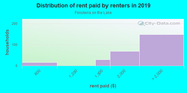 Rent paid by renters in 2013 in Finisterra on the Lake in Mission Viejo neighborhood in CA