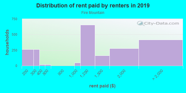Rent paid by renters in 2013 in Fire Mountain in Oceanside neighborhood in CA