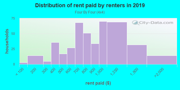 Rent paid by renters in 2013 in Four By Four in Baltimore neighborhood in MD