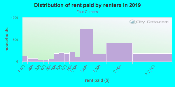 Rent paid by renters in 2013 in Four Corners in Orlando neighborhood in FL