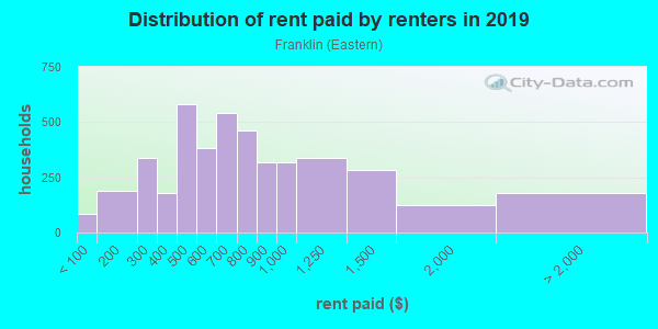 Rent paid by renters in 2013 in Franklin in Grand Rapids neighborhood in MI