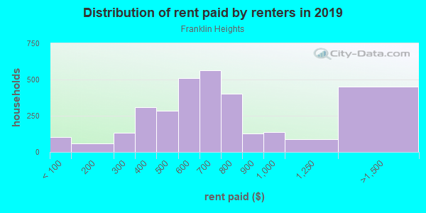 Rent paid by renters in 2013 in Franklin Heights in Milwaukee neighborhood in WI