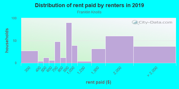 Rent paid by renters in 2013 in Franklin Knolls in Silver Spring neighborhood in MD
