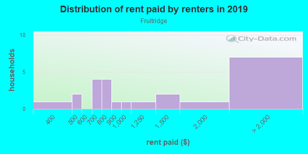 Rent paid by renters in 2013 in Fruitridge in Grand Junction neighborhood in CO