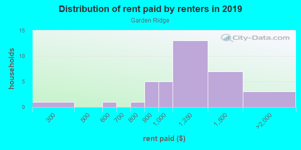Rent paid by renters in 2013 in Garden Ridge in Round Rock neighborhood in TX