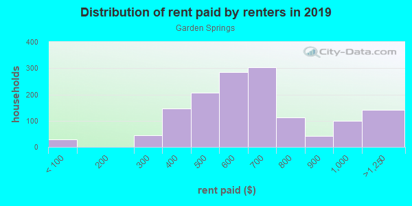 Rent paid by renters in 2013 in Garden Springs in Lexington neighborhood in KY