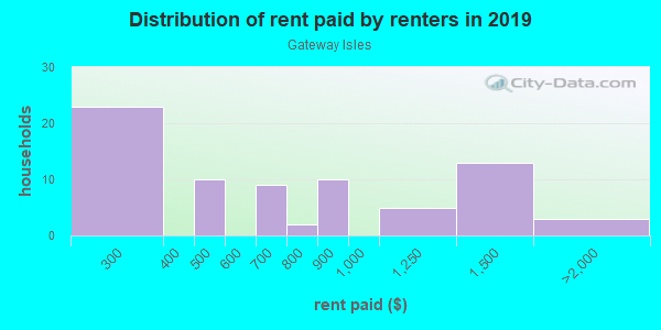 Rent paid by renters in 2013 in Gateway Isles in South Yarmouth neighborhood in MA