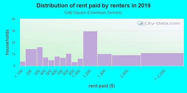 Rent paid by renters in 2013 in Getty Square in Yonkers neighborhood in NY