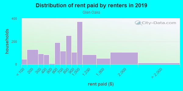 Rent paid by renters in 2013 in Glen Oaks in Baltimore neighborhood in MD
