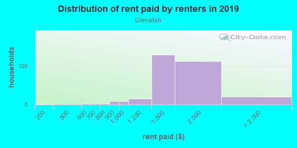 Rent paid by renters in 2013 in Glenallen in Silver Spring neighborhood in MD