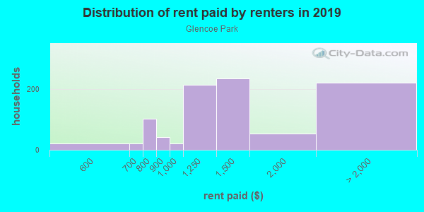 Rent paid by renters in 2013 in Glencoe Park in Dallas neighborhood in TX