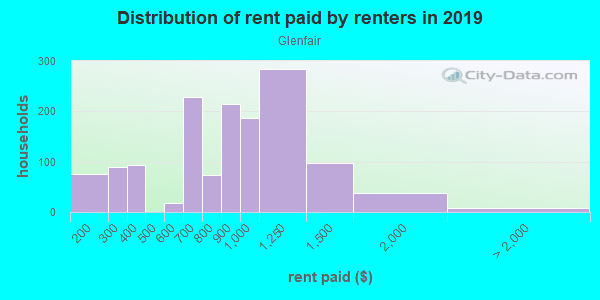 Rent paid by renters in 2013 in Glenfair in Portland neighborhood in OR