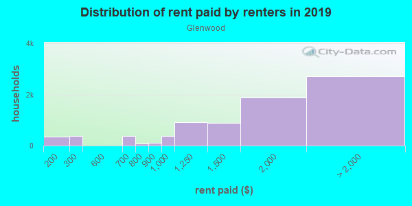 Rent paid by renters in 2013 in Glenwood in San Rafael neighborhood in CA